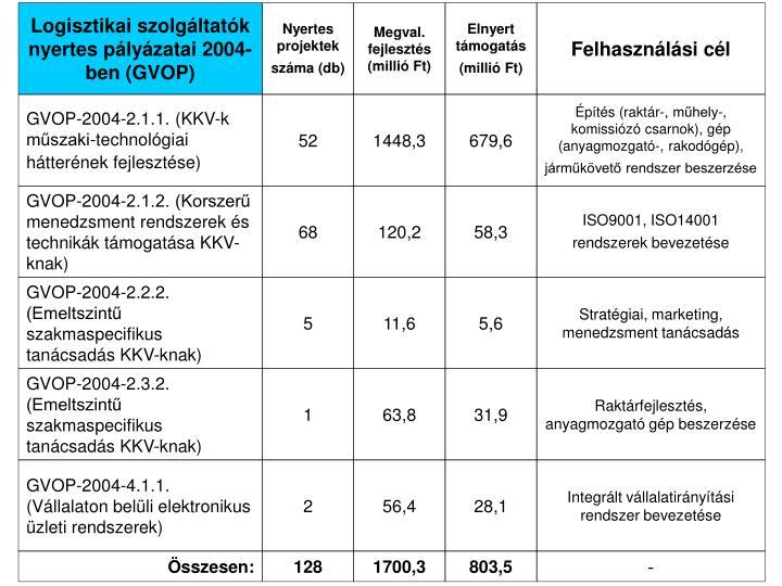 Logisztikai szolgáltatók nyertes pályázatai 2004-ben (GVOP)
