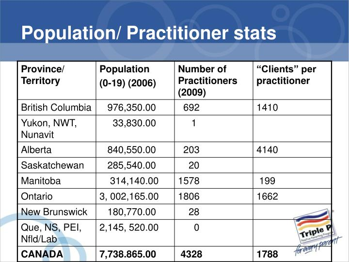 Population/ Practitioner stats