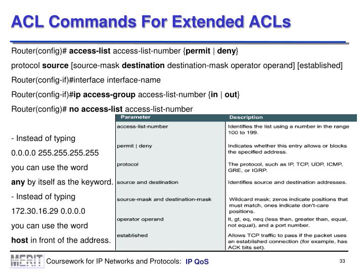 ACL Commands For Extended ACLs