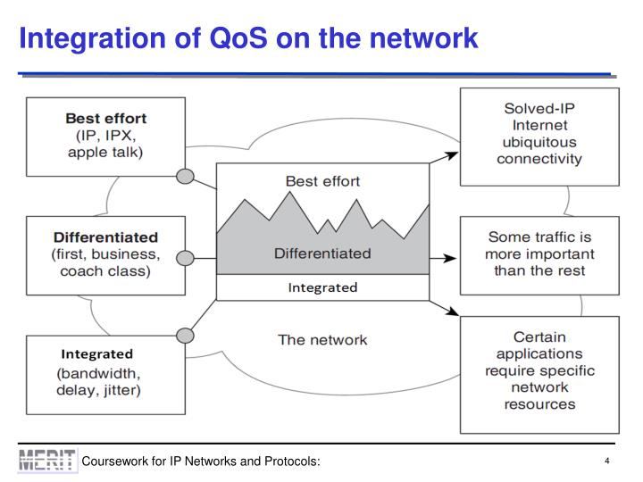 Integration of QoS on the network