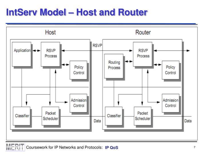 IntServ Model – Host and Router