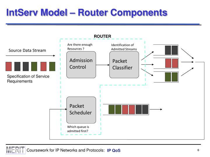 IntServ Model – Router