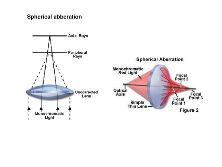 Spherical abberation