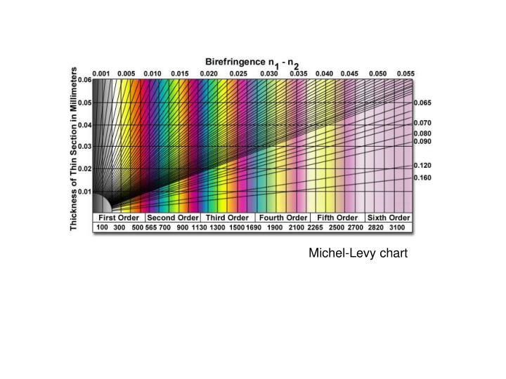Michel-Levy chart