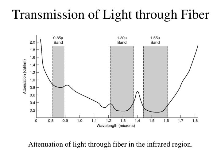 Transmission of Light through Fiber
