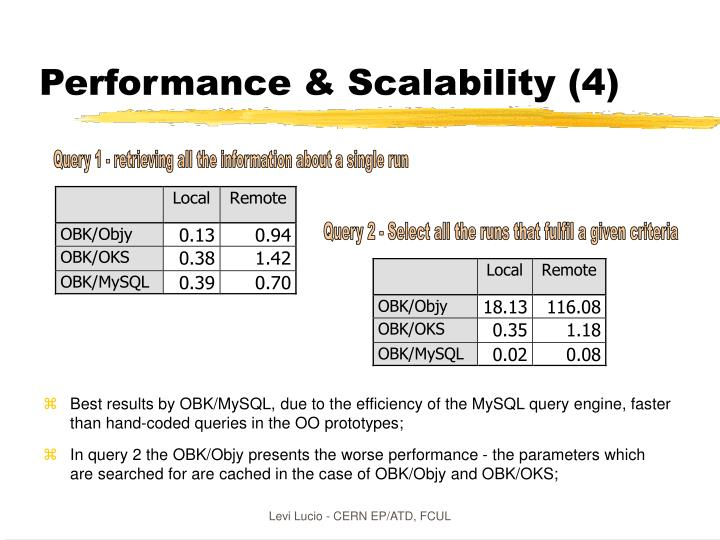 Performance & Scalability (4)