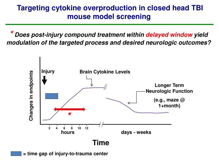 Targeting cytokine overproduction in closed head TBI mouse model screening