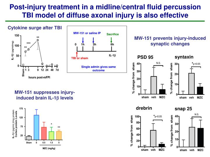 Post-injury treatment in a midline/central fluid percussion TBI model of diffuse axonal injury is also effective