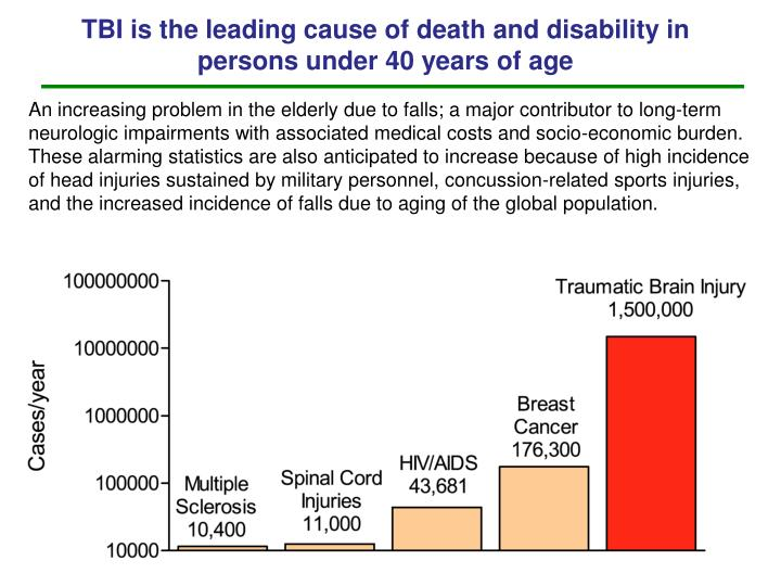TBI is the leading cause of death and disability in persons under 40 years of age