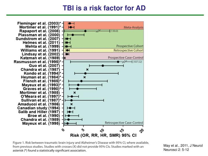 TBI is a risk factor for AD