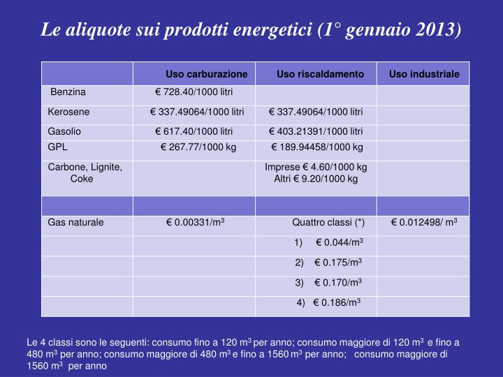 Le aliquote sui prodotti energetici (1° gennaio 2013)