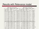 results with relevance model