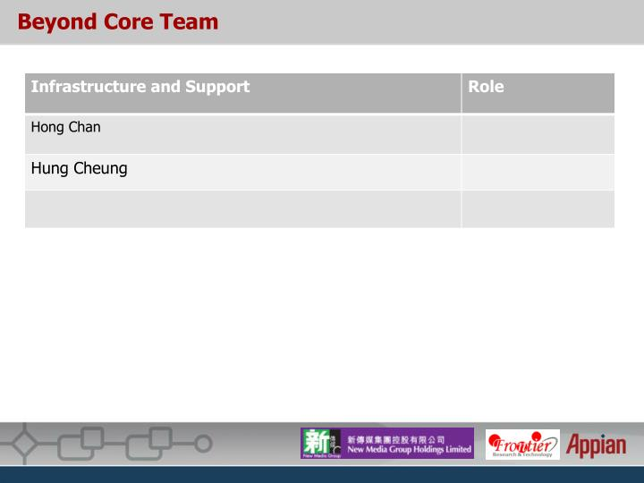 Beyond Core Team