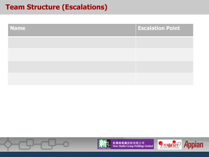 Team Structure (Escalations)