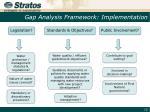 gap analysis framework implementation