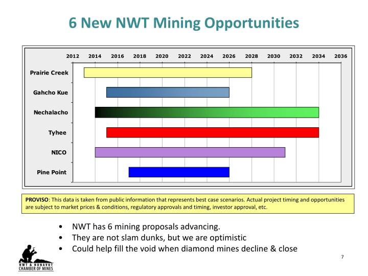 6 New NWT Mining Opportunities
