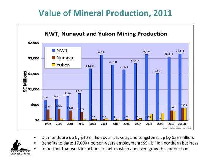 Value of Mineral Production, 2011