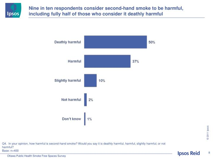 Nine in ten respondents consider second-hand smoke to be harmful, including fully half of those who consider it deathly harmful