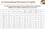 11 2 international movement of capital2