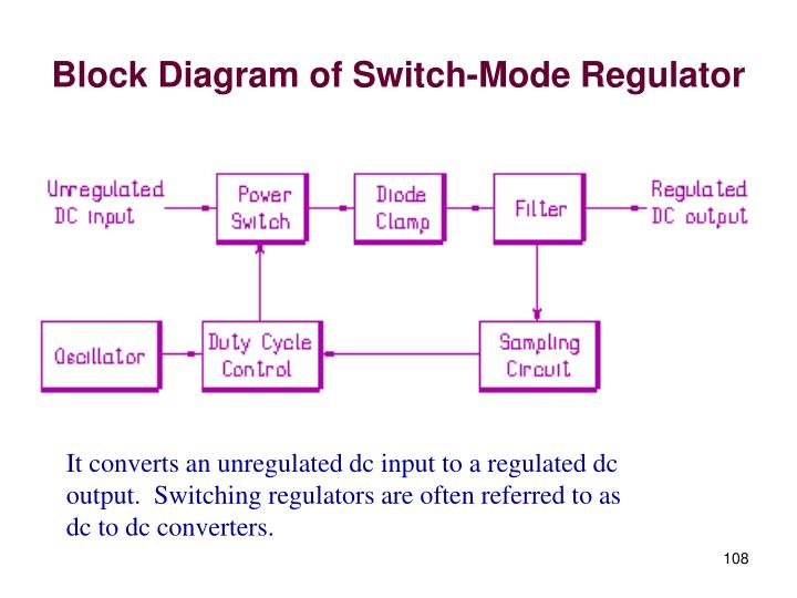 Block Diagram of Switch-Mode Regulator
