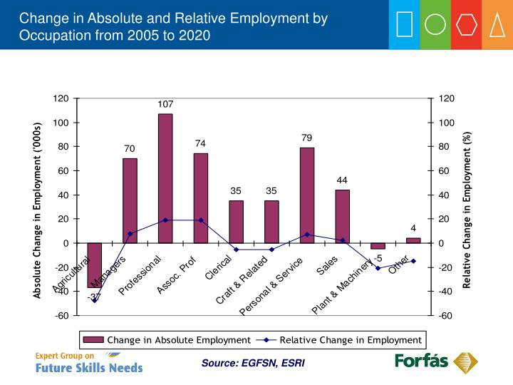 Change in Absolute and Relative Employment by