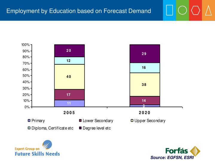 Employment by Education based on Forecast Demand