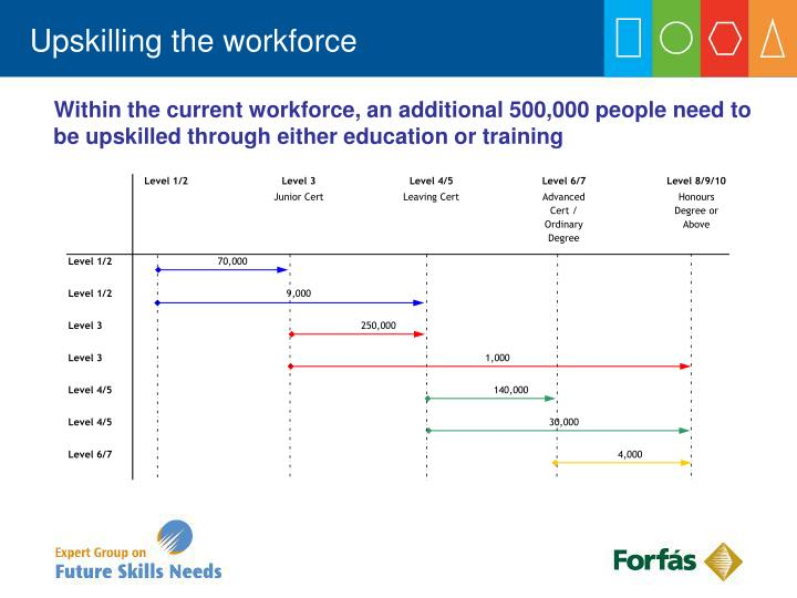 Upskilling the workforce
