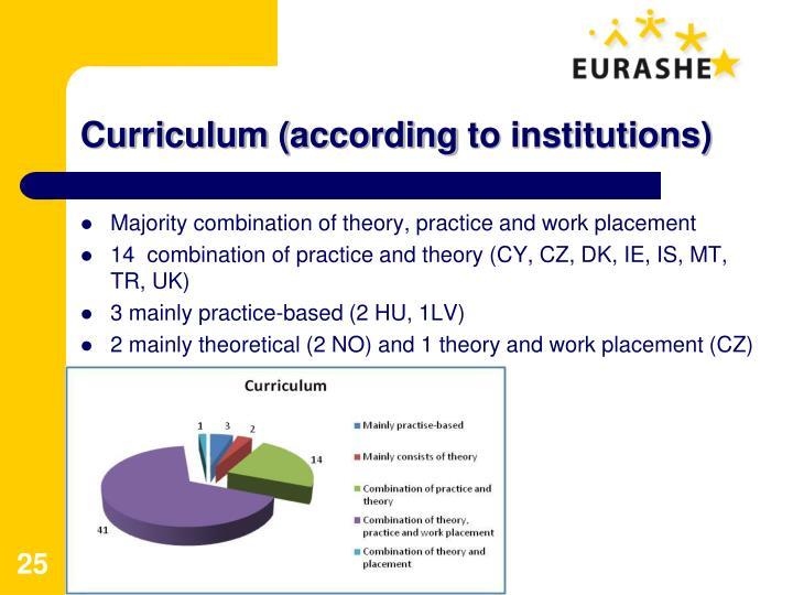 Curriculum (