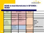 sche is most blurred area in qf ehea isced