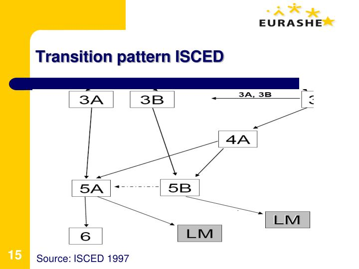 Transition pattern ISCED