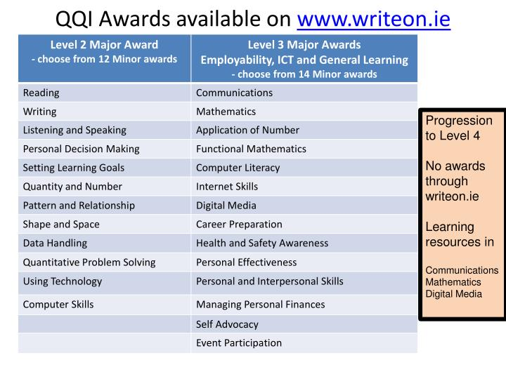 QQI Awards available on