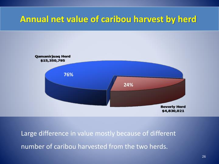 Annual net value of caribou harvest by herd