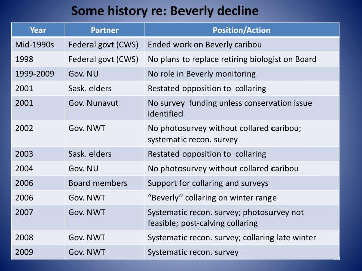 Some history re: Beverly decline