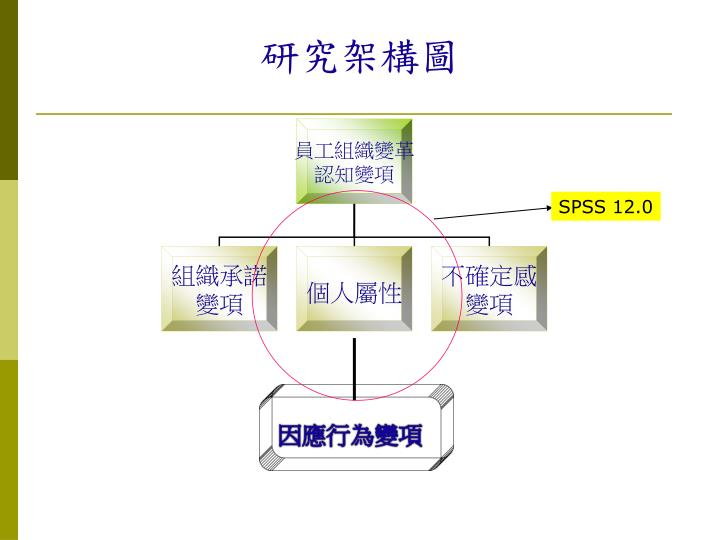 研究架構圖