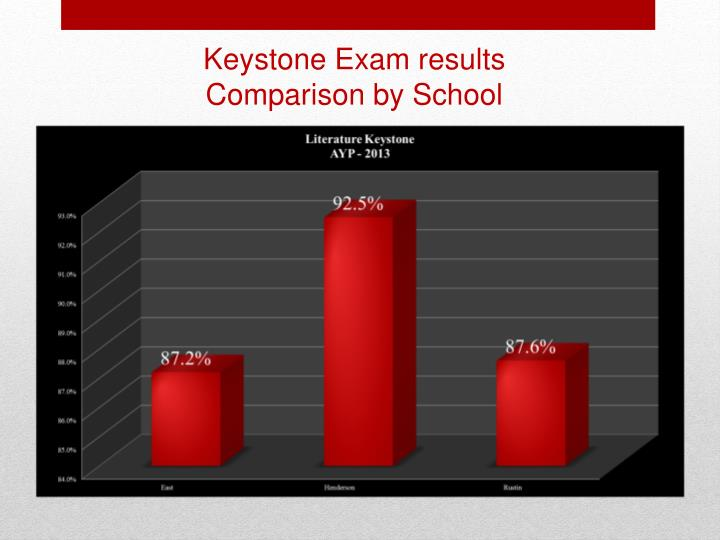 Keystone Exam results