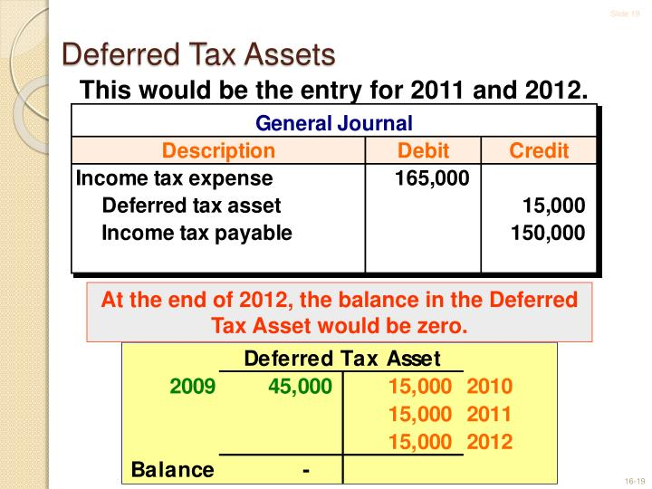 At the end of 2012, the balance in the Deferred Tax Asset would be zero.