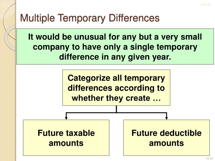 Categorize all temporary differences according to whether they create …