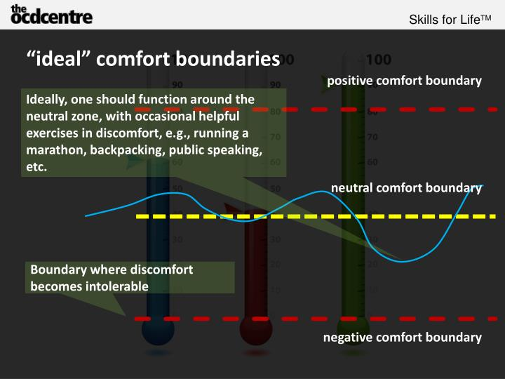 """ideal"" comfort boundaries"