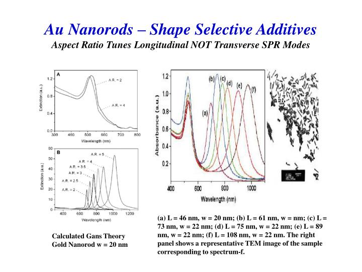 Au Nanorods – Shape Selective Additives
