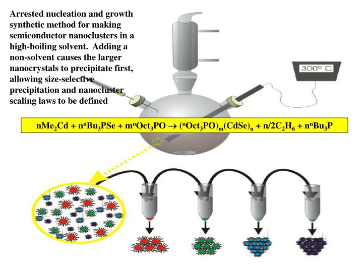 Arrested nucleation and growth synthetic method for making semiconductor nanoclusters in a high-boiling solvent.  Adding a non-solvent causes the larger nanocrystals to precipitate first, allowing size-selective precipitation and nanocluster scaling laws to be defined