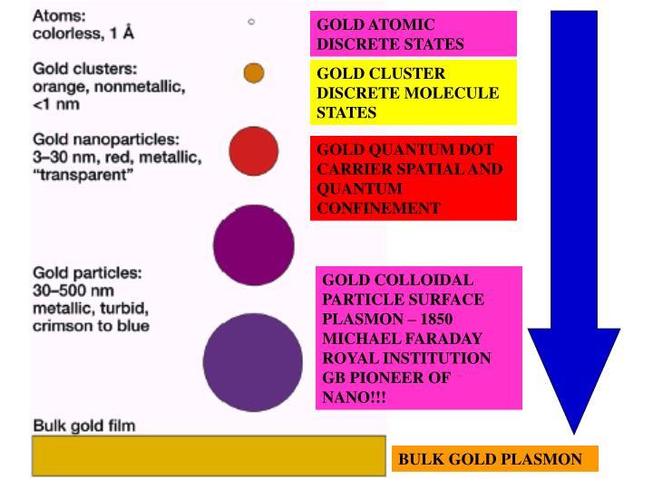 GOLD ATOMIC DISCRETE STATES