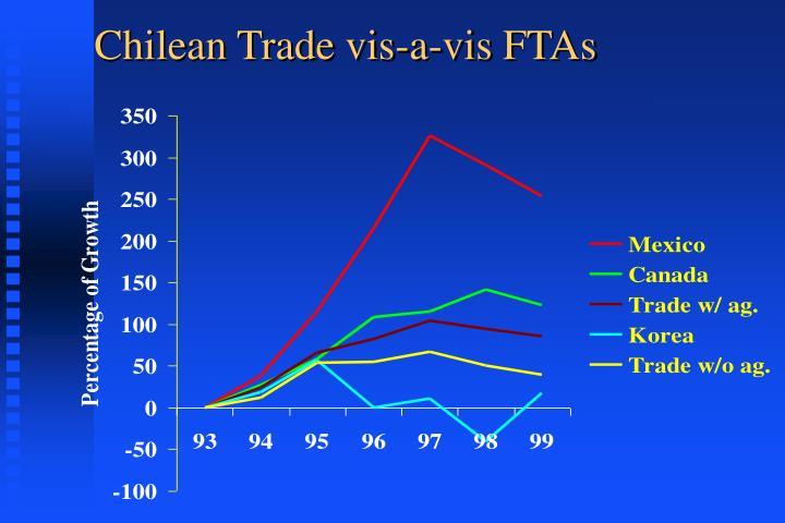 Chilean Trade vis-a-vis FTAs