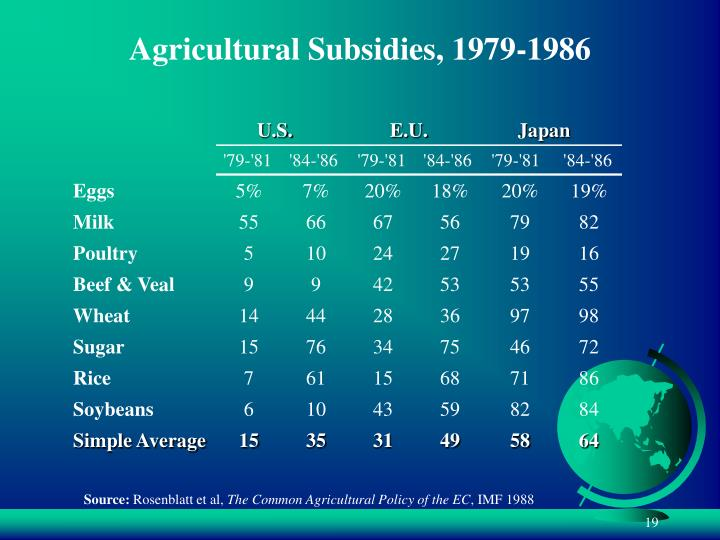 Agricultural Subsidies, 1979-1986