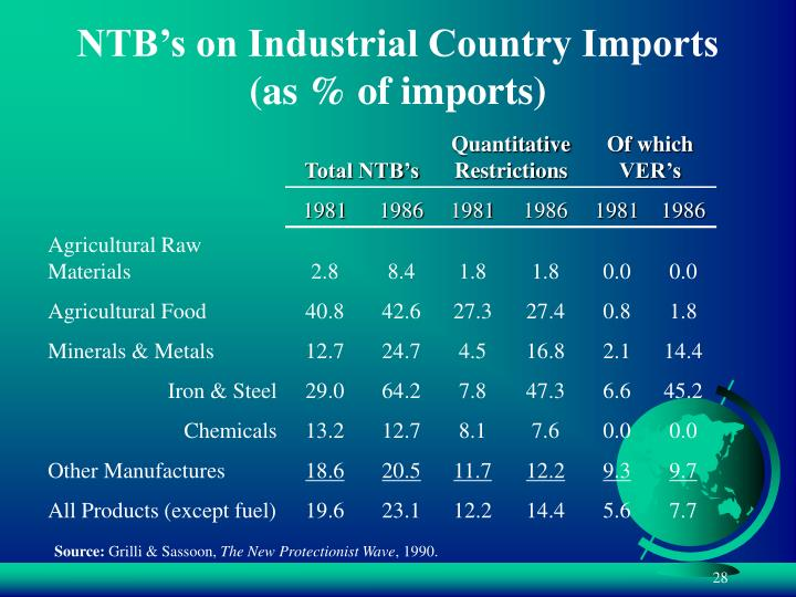 NTB's on Industrial Country Imports