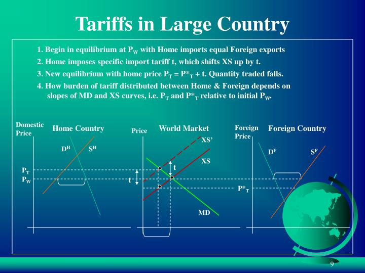 2. Home imposes specific import tariff t, which shifts XS up by t.