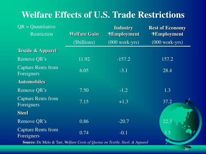 Welfare Effects of U.S. Trade Restrictions