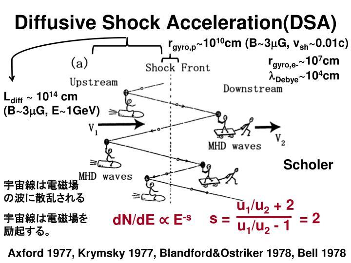 Diffusive Shock Acceleration(DSA)