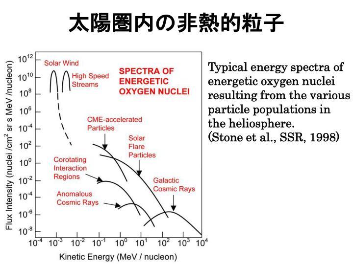 太陽圏内の非熱的粒子