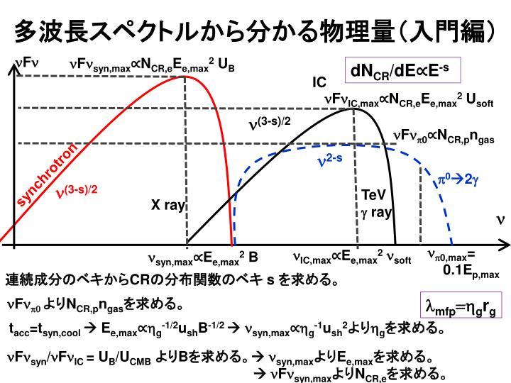 多波長スペクトルから分かる物理量(入門編)