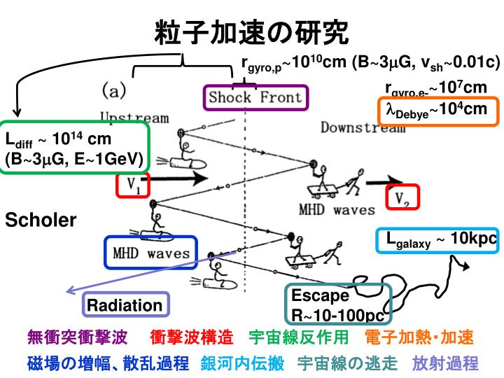 粒子加速の研究